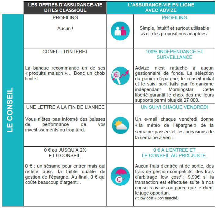 advize-assurance-vie-en-ligne2