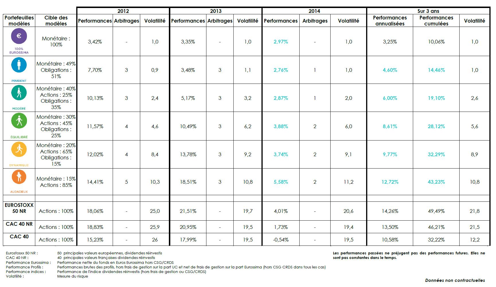 Performance épargne Advize assurance vie en ligne 2012 2013 2014