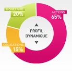 Advize portefeuille Dynamique répartition allocation