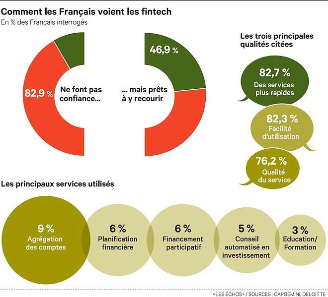 Advize_Les Echos Partimoine_Comment les francais voient les fintech_160616