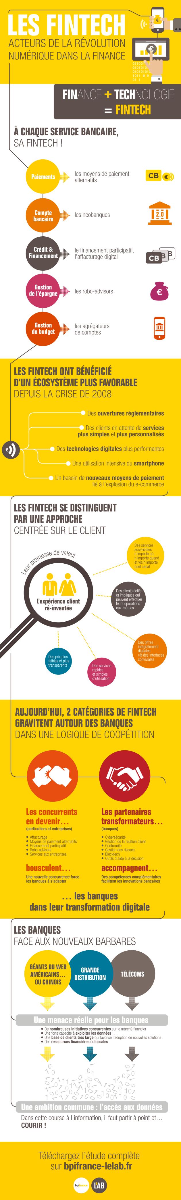 Infographie Fintech BPI