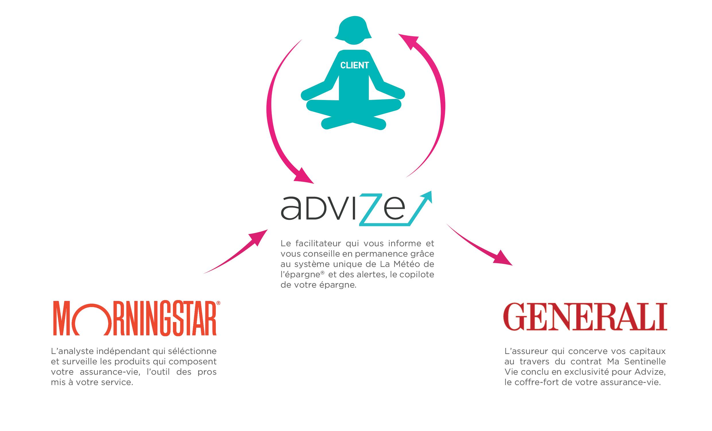 Advize_Facilitateur_Morningstar_Generali